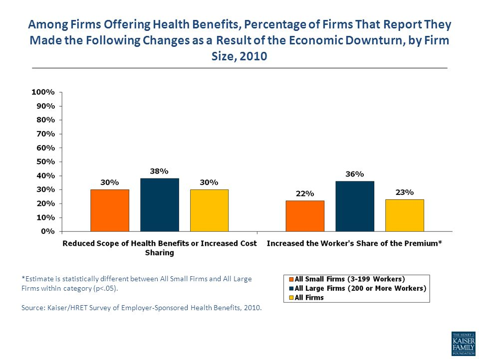 Among Firms Offering Health Benefits, Percentage of Firms That Report They Made the Following Changes as a Result of the Economic Downturn, by Firm Size, 2010