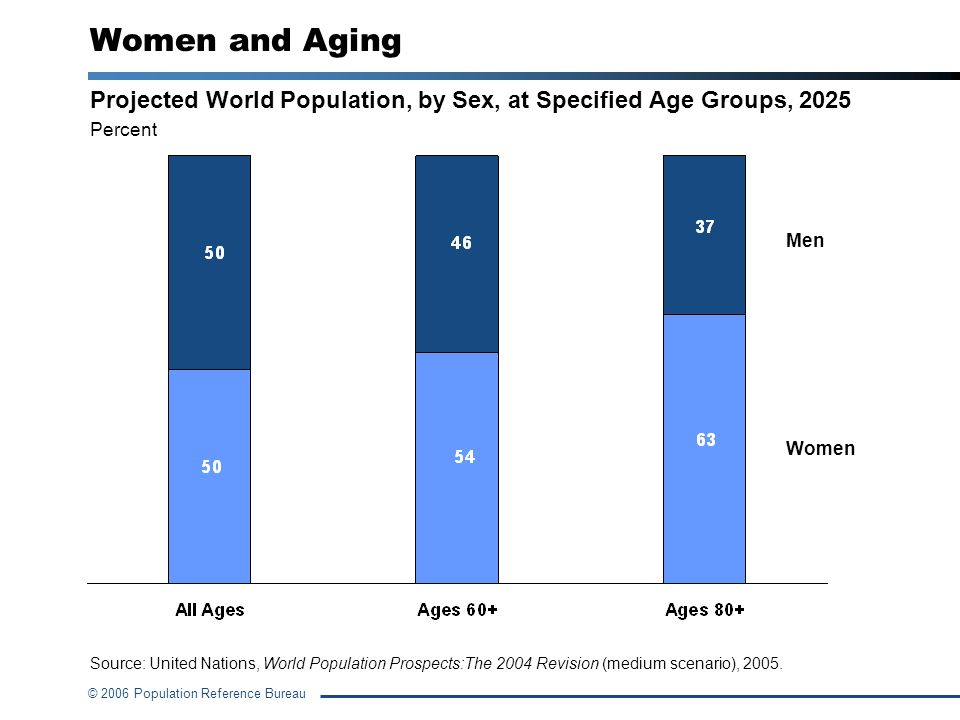 Women and Aging Projected World Population, by Sex, at Specified Age Groups, 2025. Percent. Men. Women.