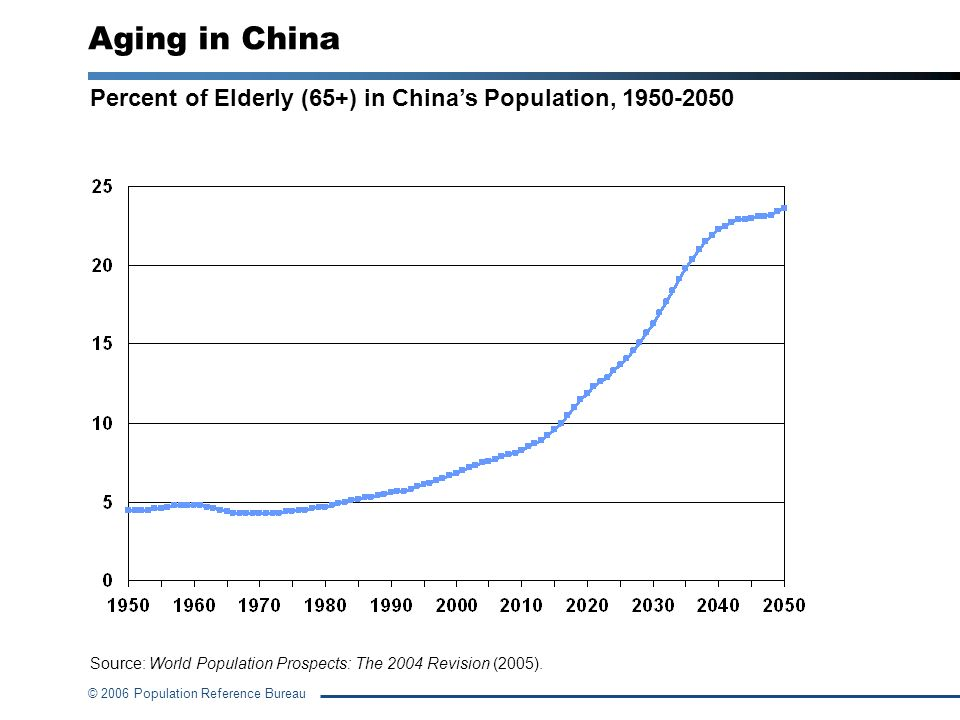 Aging in China Percent of Elderly (65+) in China's Population, 1950-2050.
