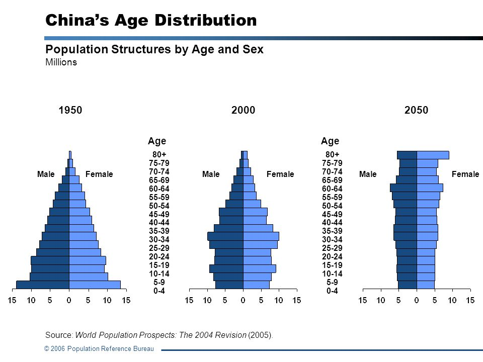 China's Age Distribution