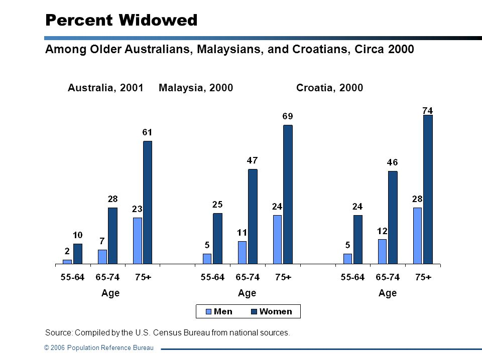Percent Widowed Among Older Australians, Malaysians, and Croatians, Circa