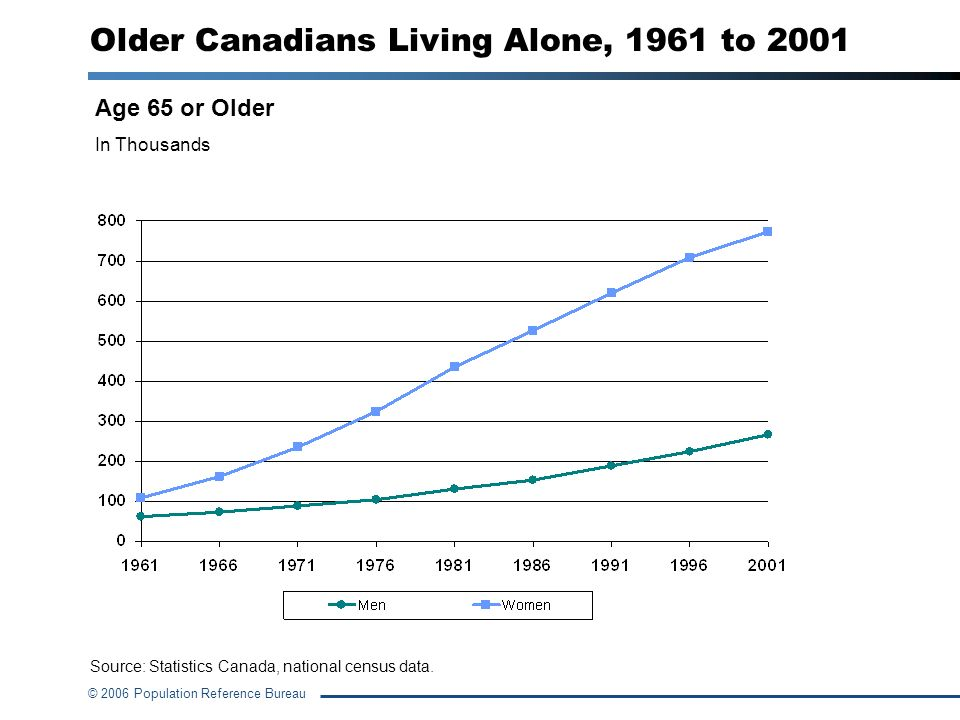 Older Canadians Living Alone, 1961 to 2001