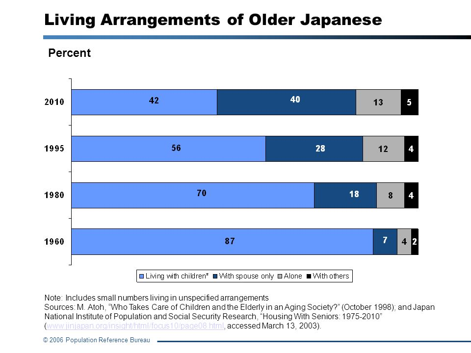 Living Arrangements of Older Japanese