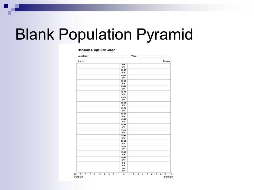 Blank Population Pyramid