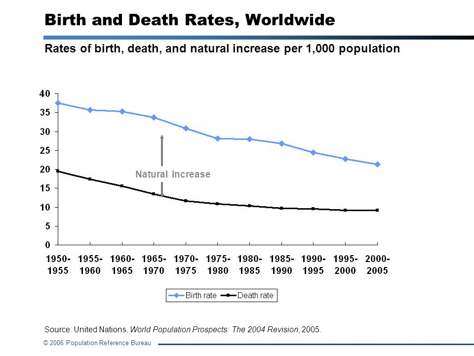Birth and Death Rates, Worldwide