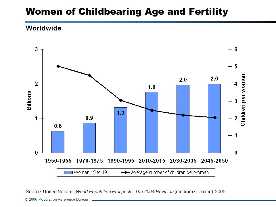 Women of Childbearing Age and Fertility