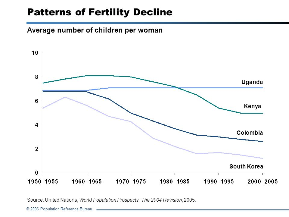 Patterns of Fertility Decline