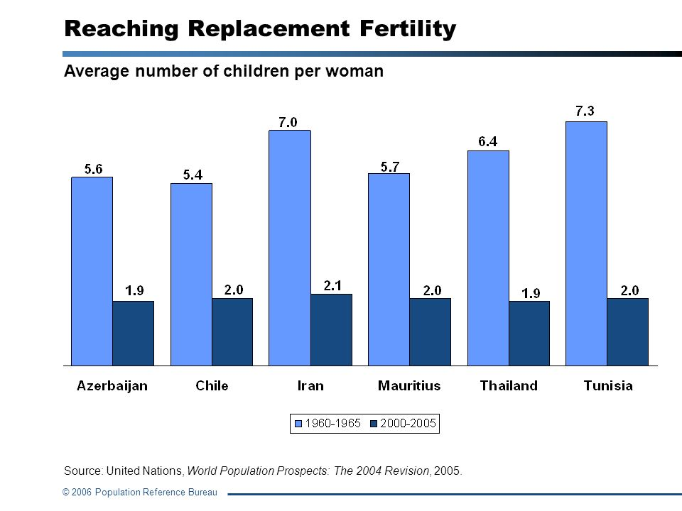 Reaching Replacement Fertility