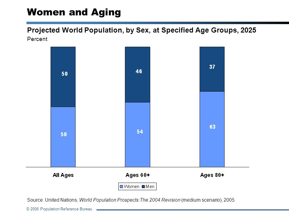 Women and Aging Projected World Population, by Sex, at Specified Age Groups, 2025. Percent.