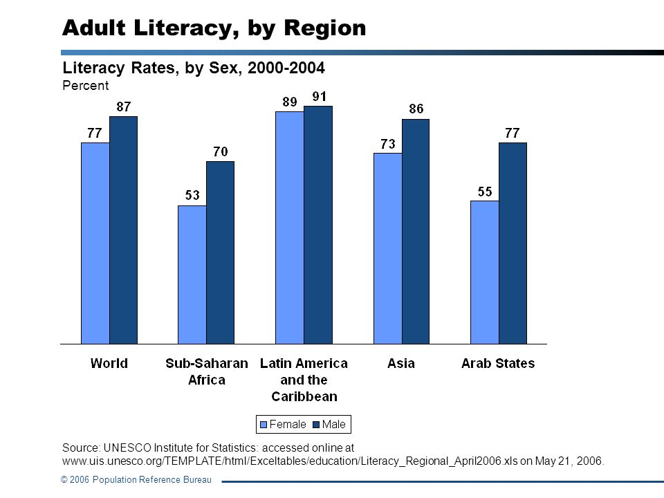 Adult Literacy, by Region