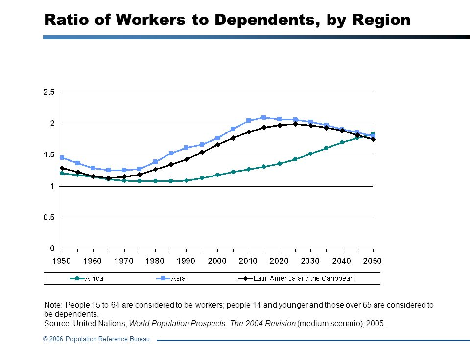 Ratio of Workers to Dependents, by Region