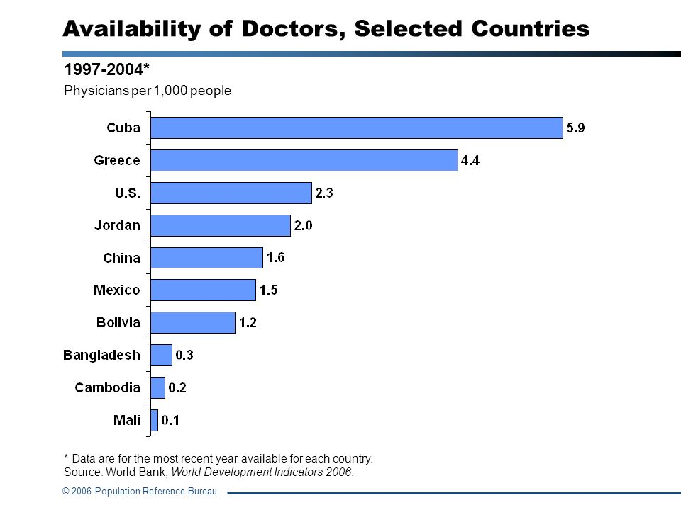 Availability of Doctors, Selected Countries