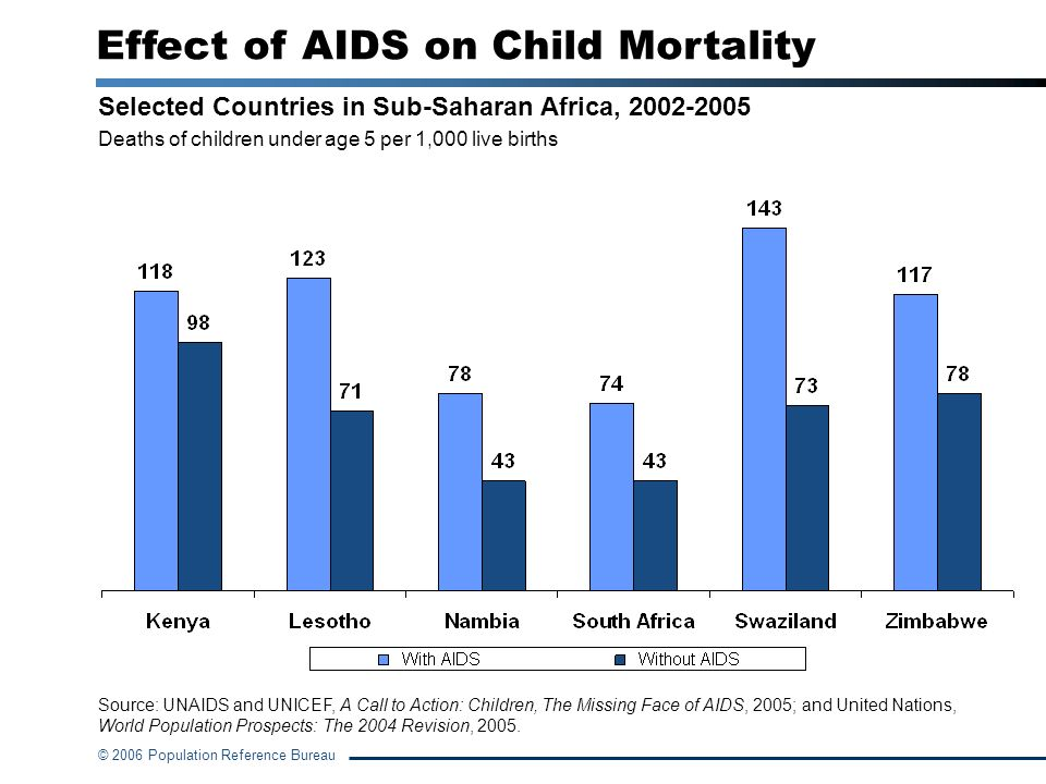 Effect of AIDS on Child Mortality