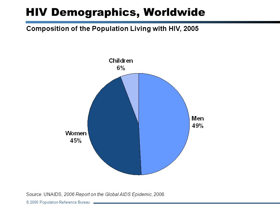 HIV Demographics, Worldwide