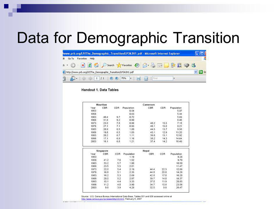 Data for Demographic Transition
