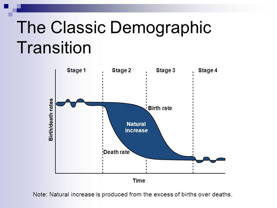 The Classic Demographic Transition