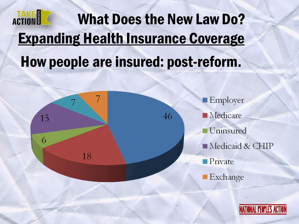 What Does the New Law Do Expanding Health Insurance Coverage How people are insured: post-reform.