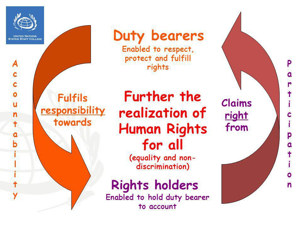 Duty bearers Further the realization of Human Rights for all