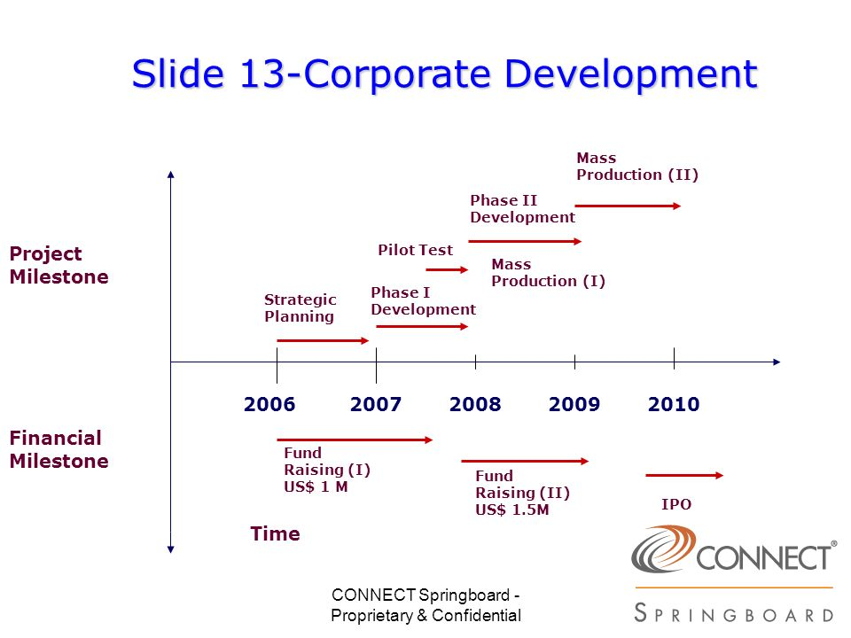 Slide 13-Corporate Development