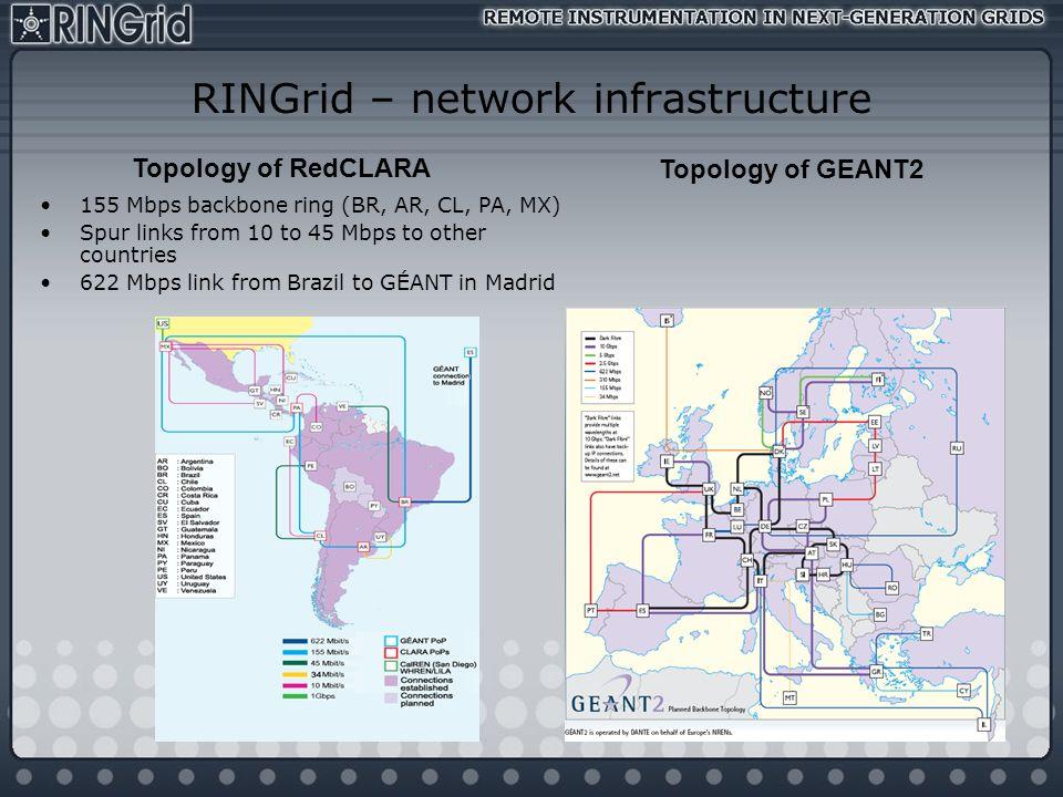 RINGrid – network infrastructure