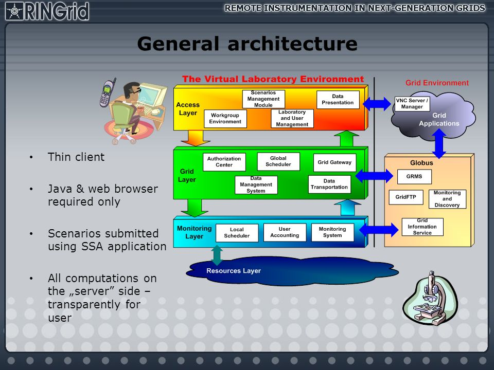 General architecture Thin client Java & web browser required only