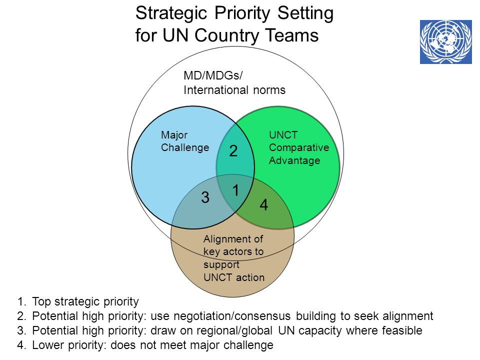 Strategic Priority Setting for UN Country Teams