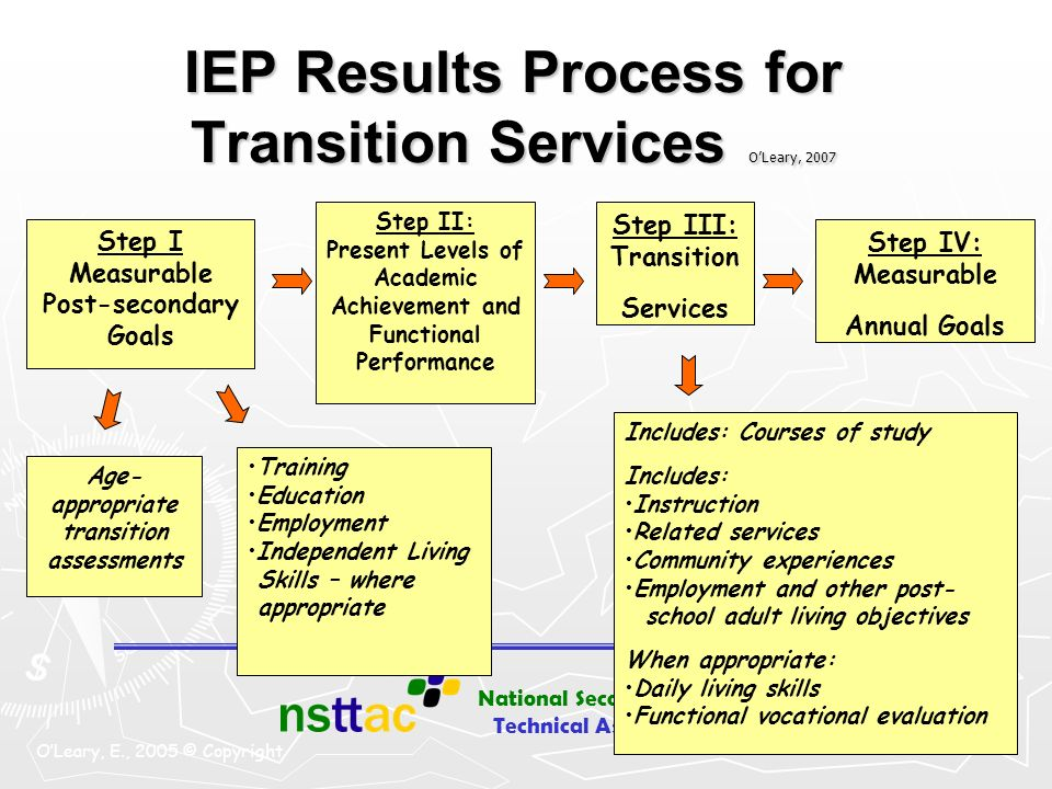 IEP Results Process for Transition Services O'Leary, 2007