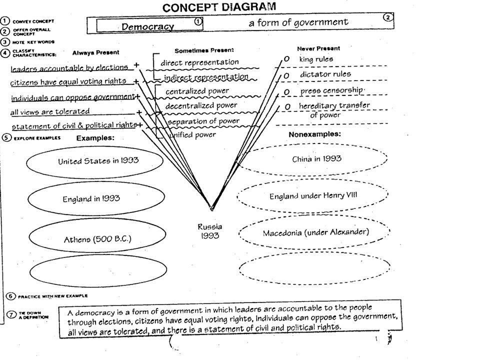 Concept Anchor Routine (cont'd)