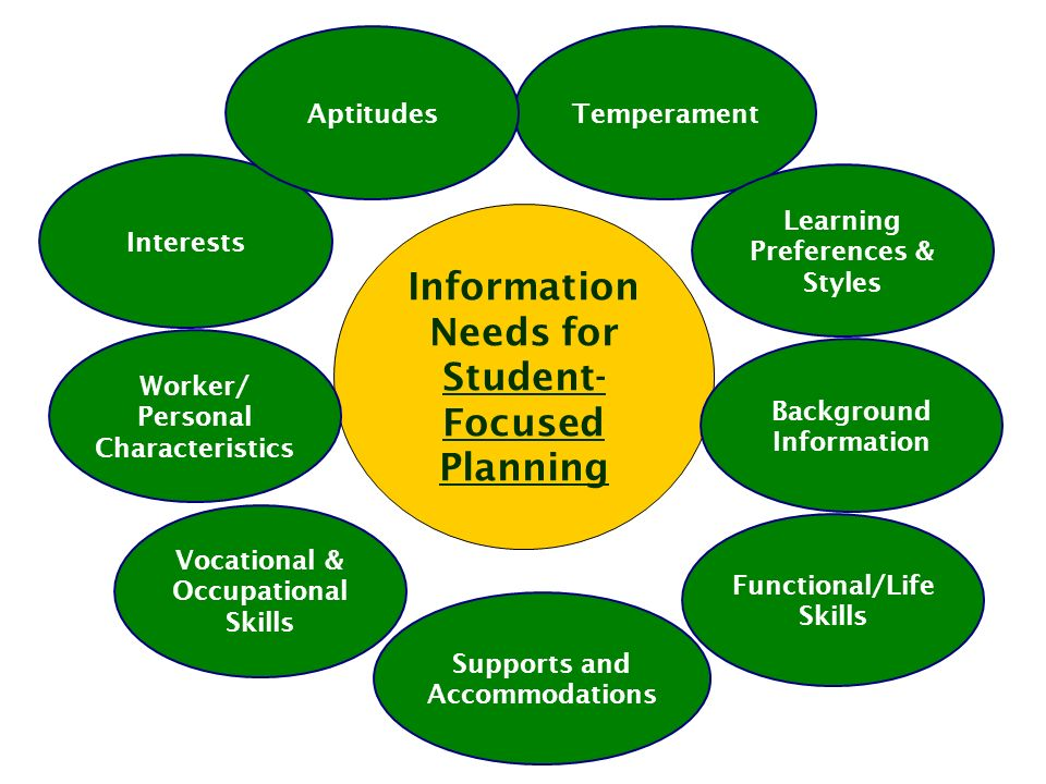 Information Needs for Student- Focused Planning