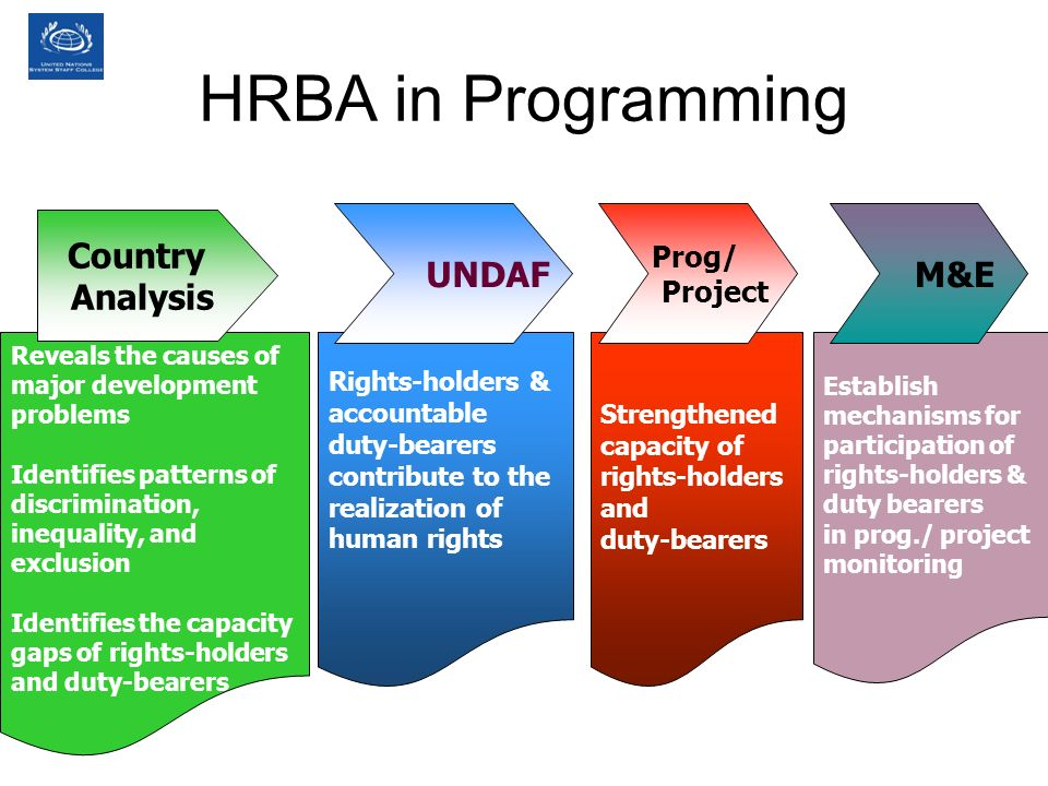 HRBA in Programming Country Analysis UNDAF M&E Prog/ Project