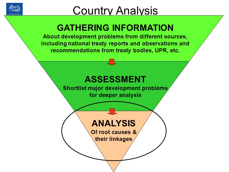 Country Analysis GATHERING INFORMATION ASSESSMENT ANALYSIS