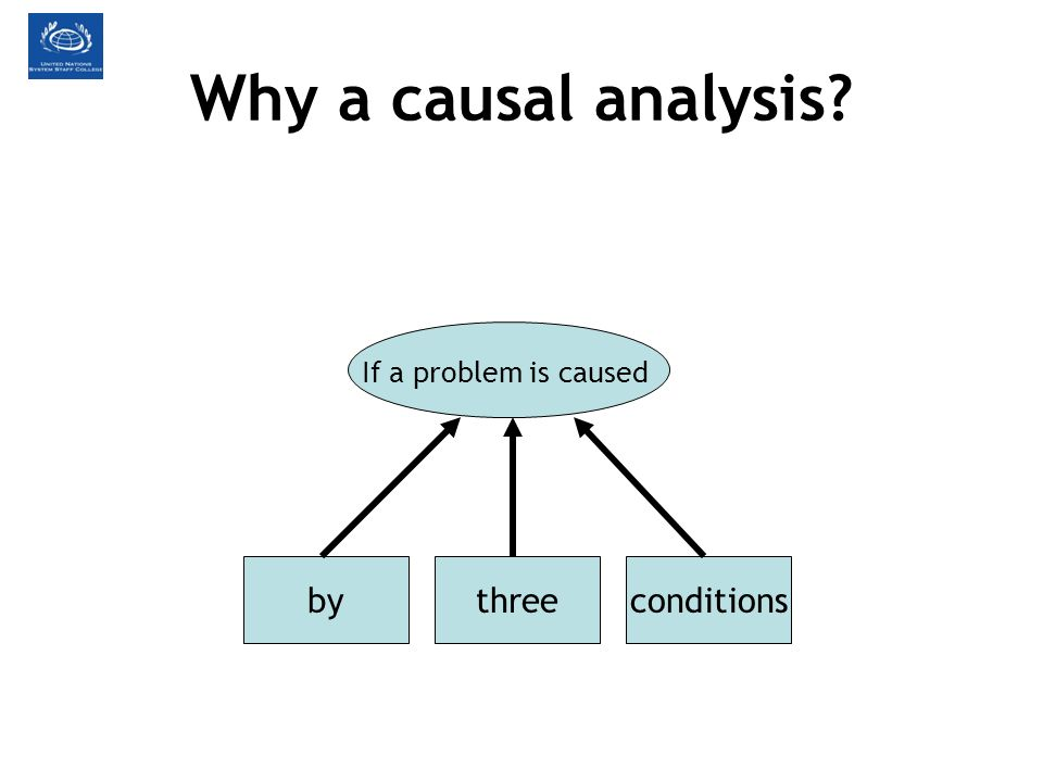 Why a causal analysis If a problem is caused by conditions three