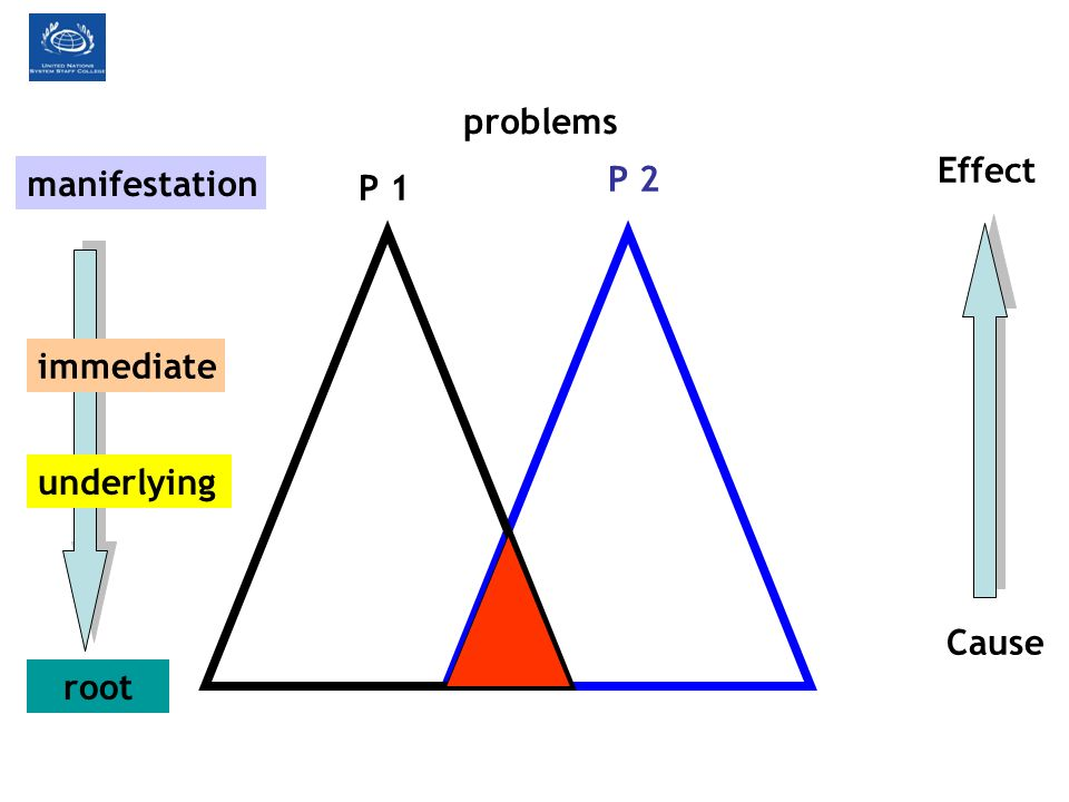 problems Effect manifestation P 2 P 1 immediate underlying Cause root