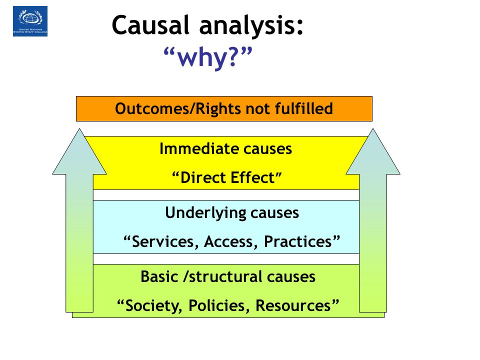 Causal analysis: why Outcomes/Rights not fulfilled