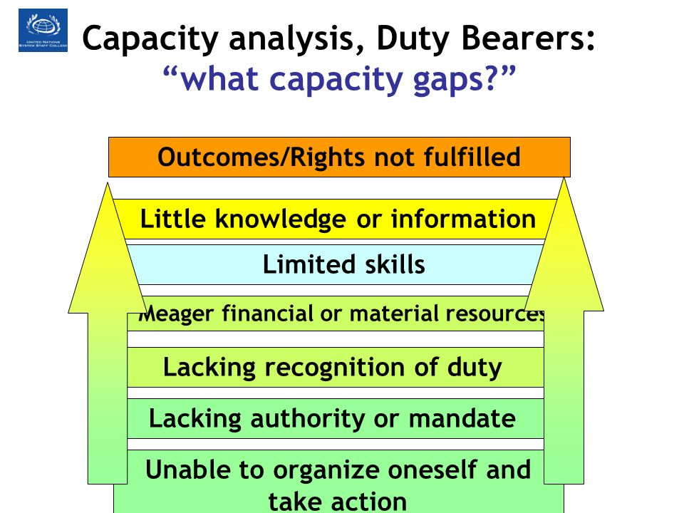 Capacity analysis, Duty Bearers: Outcomes/Rights not fulfilled