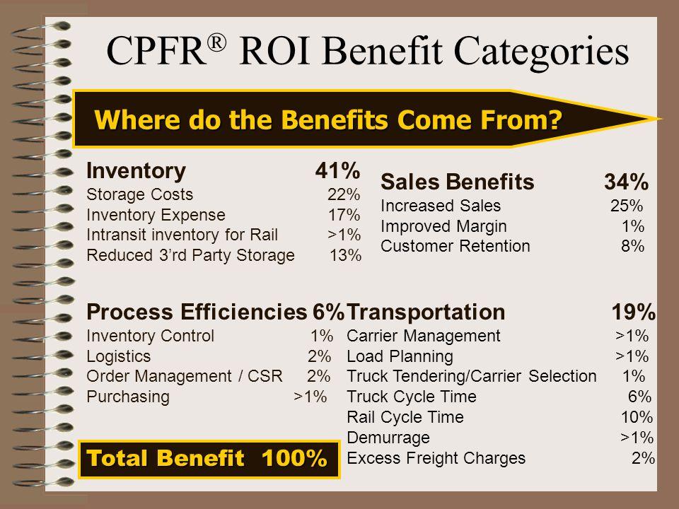 CPFR® ROI Benefit Categories