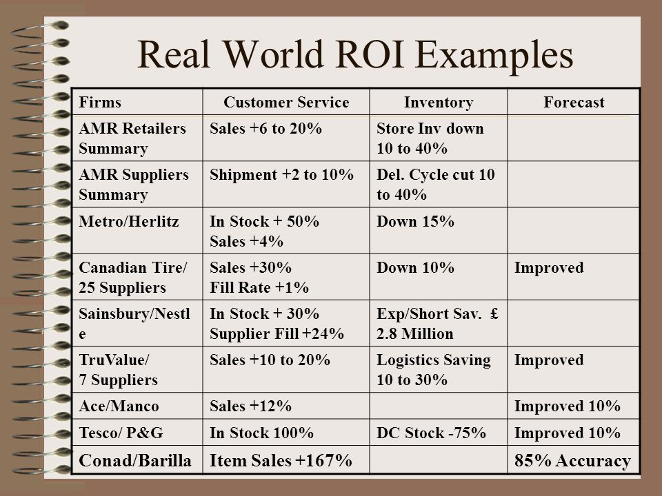 Real World ROI Examples