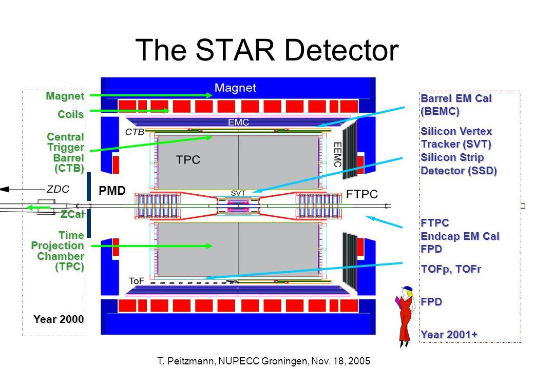 The STAR Detector PMD Magnet Barrel EM Cal (BEMC) Coils