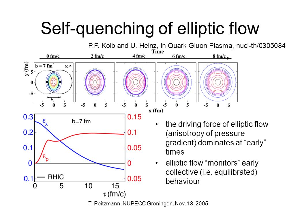 Self-quenching of elliptic flow