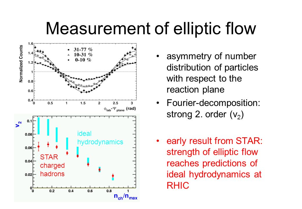 Measurement of elliptic flow