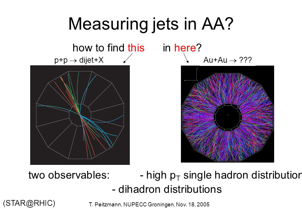 Measuring jets in AA how to find this in here