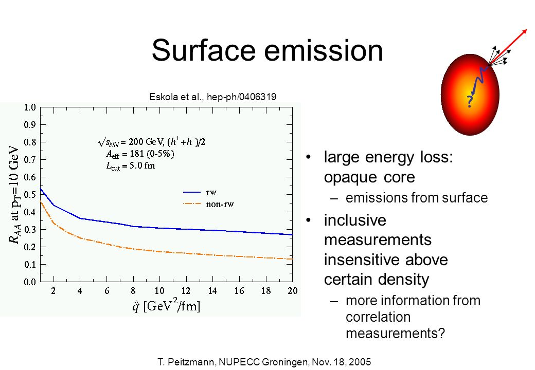 Surface emission large energy loss: opaque core