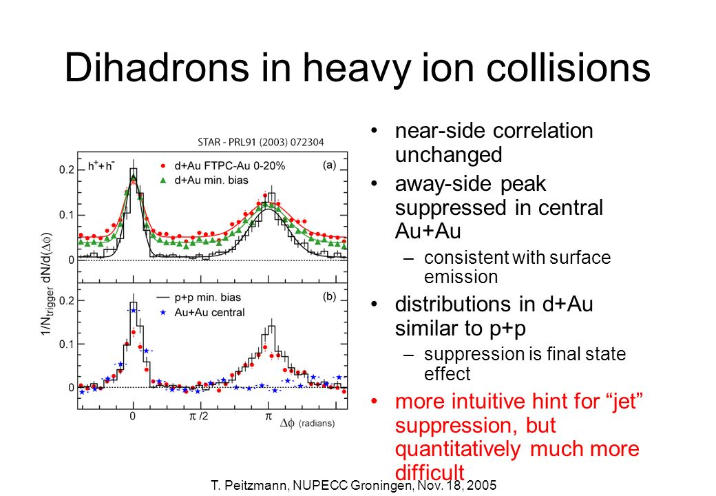 Dihadrons in heavy ion collisions