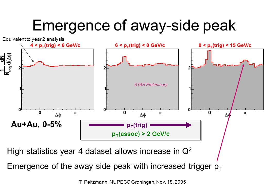 Emergence of away-side peak