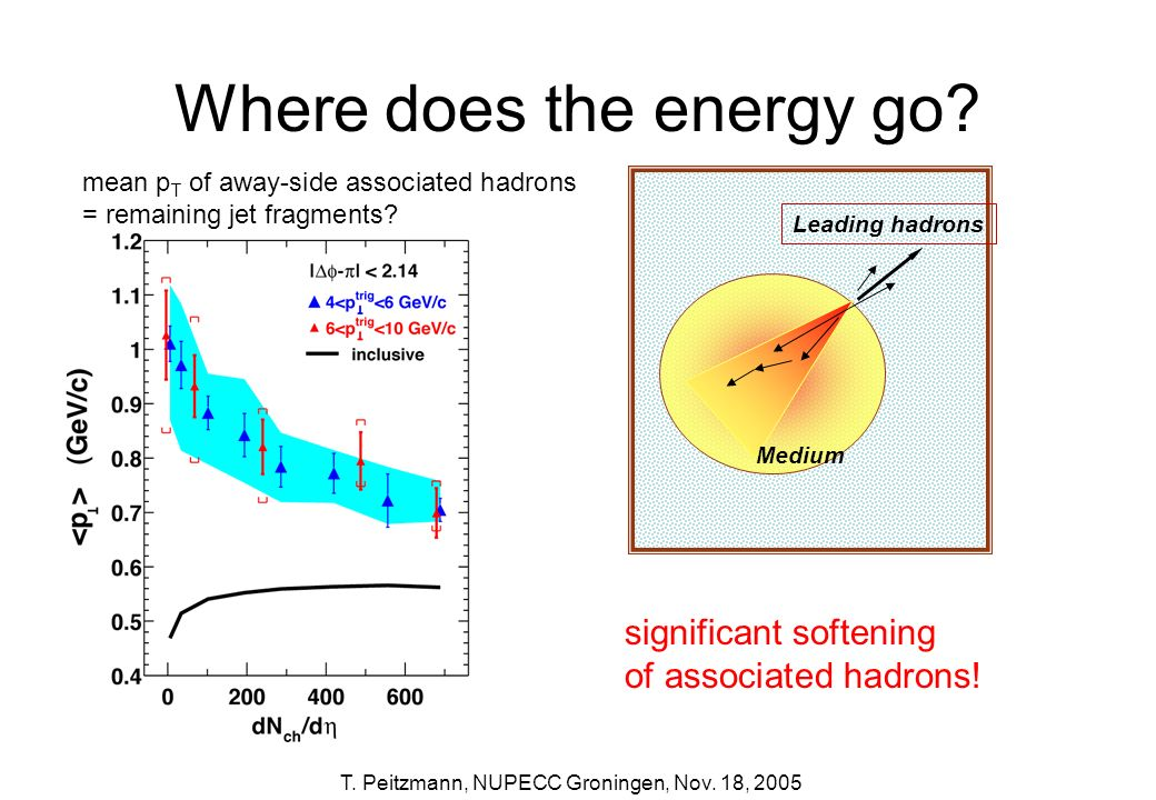 Where does the energy go