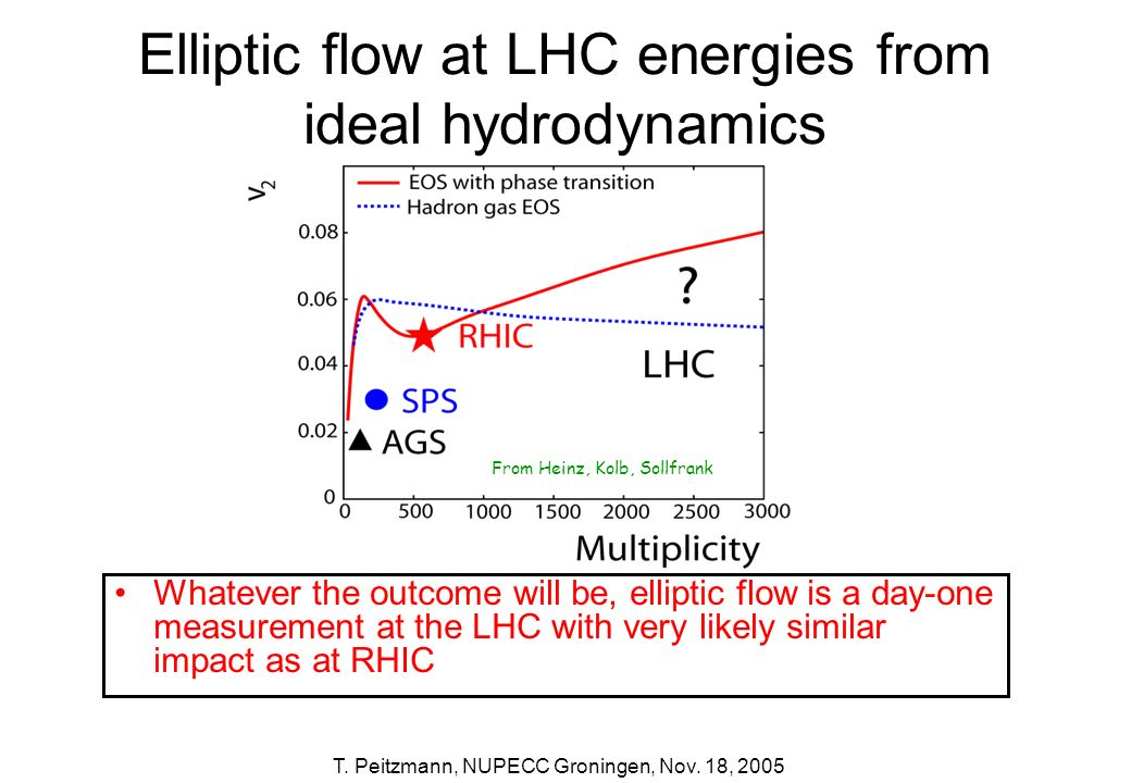 Elliptic flow at LHC energies from ideal hydrodynamics