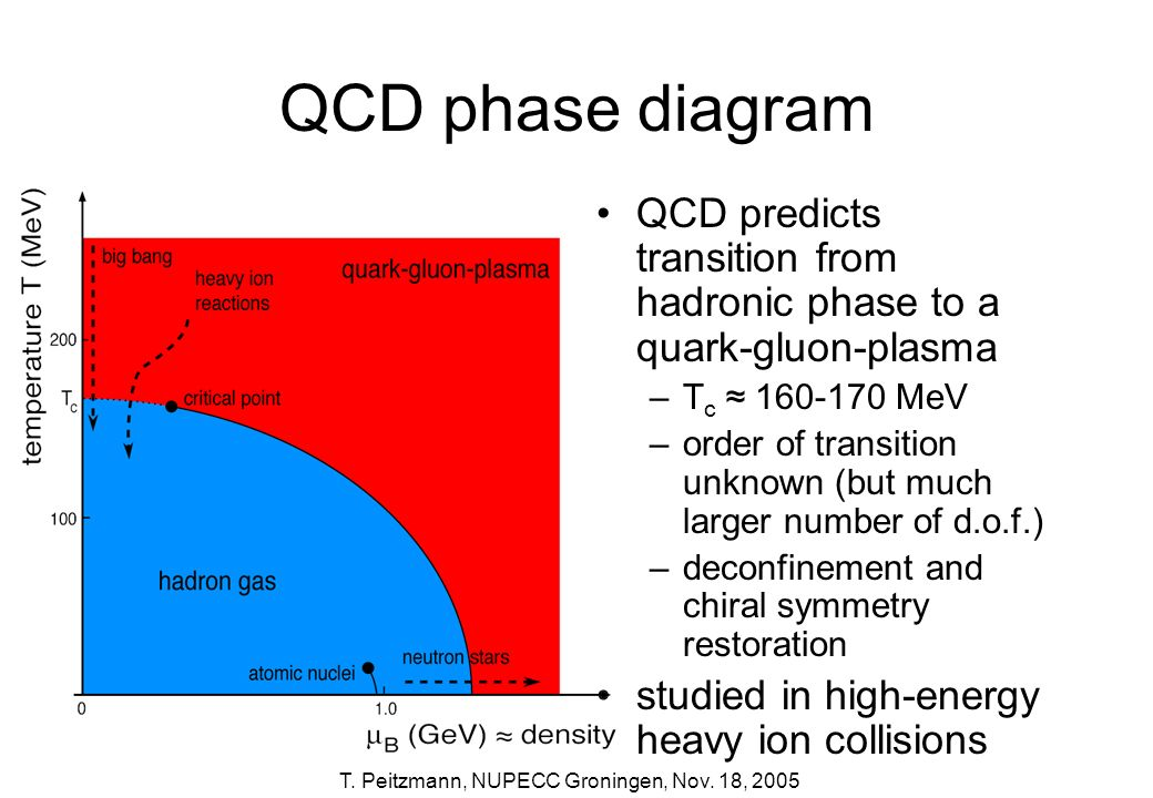QCD phase diagram QCD predicts transition from hadronic phase to a quark-gluon-plasma. Tc ≈ 160-170 MeV.