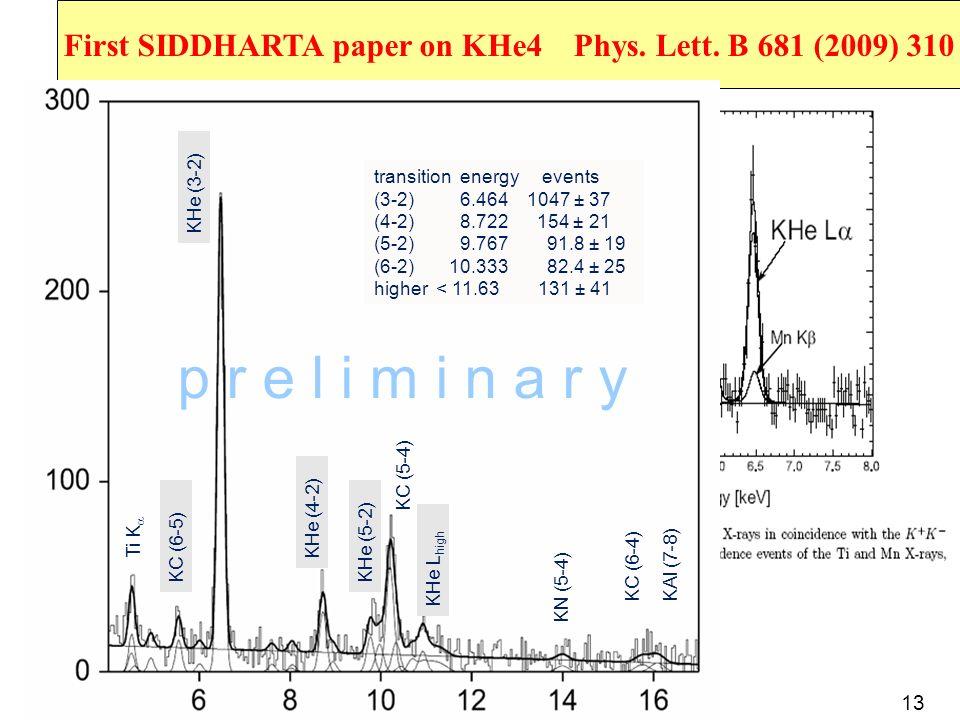 First SIDDHARTA paper on KHe4 Phys. Lett. B 681 (2009) 310