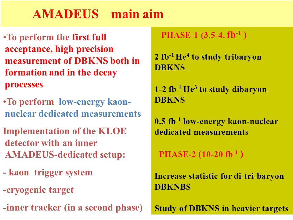 AMADEUS main aim PHASE-1 (3.5-4. fb-1 ) 2 fb-1 He4 to study tribaryon. DBKNS. 1-2 fb-1 He3 to study dibaryon.