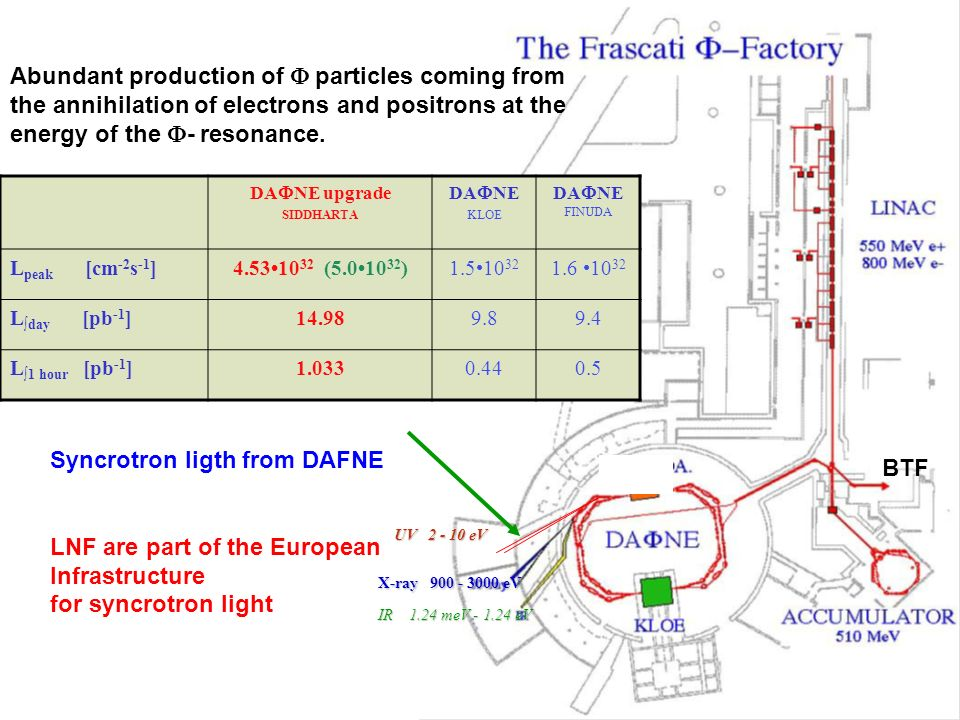 Abundant production of F particles coming from the annihilation of electrons and positrons at the energy of the F- resonance.